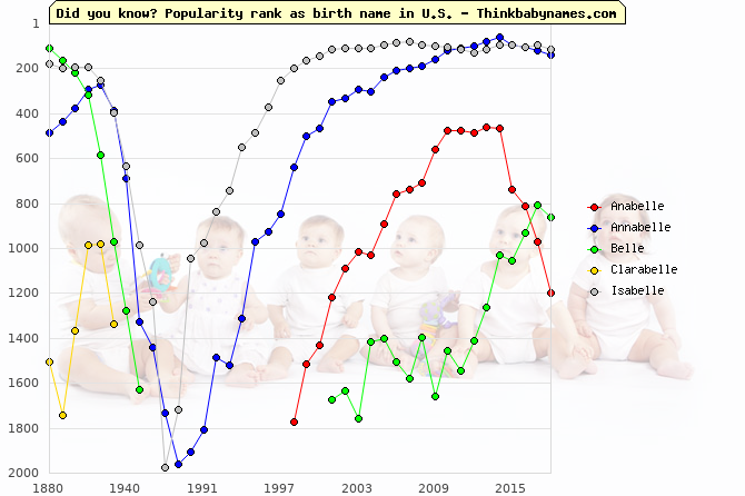 Top 1000 baby names ranking of -belle names: Anabelle, Annabelle, Belle, Clarabelle, Isabelle