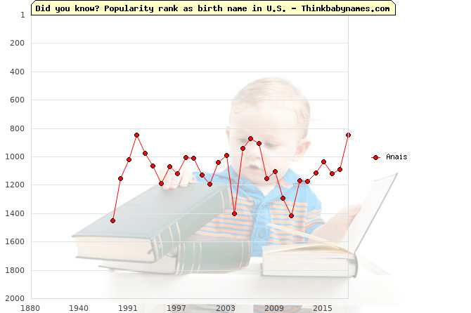 Top 2000 baby names ranking of Anais name in U.S.