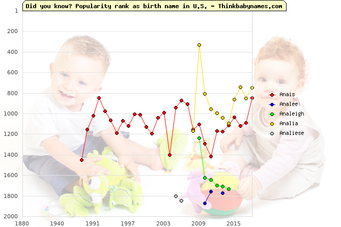 Top 2000 baby names ranking of Ana- names: Anais, Analee, Analeigh, Analia, Analiese
