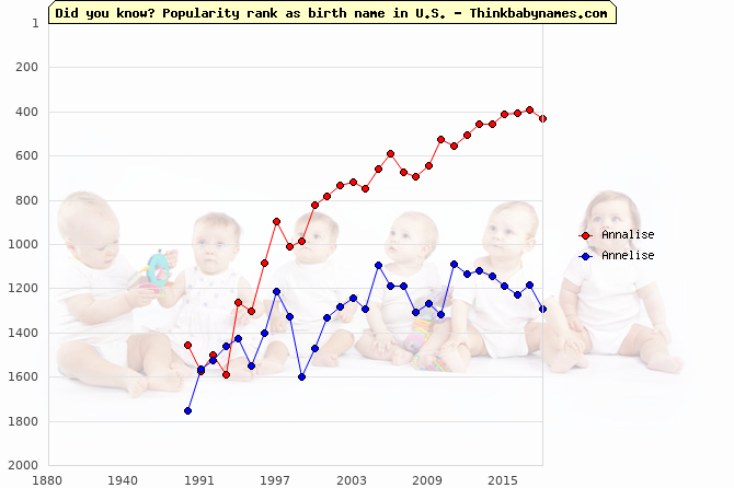 Top 2000 baby names ranking of Annalise, Annelise in U.S.