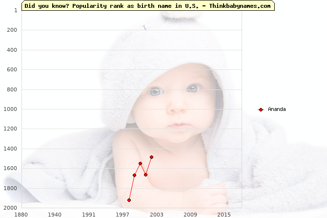Top 2000 baby names ranking of Ananda name in U.S.