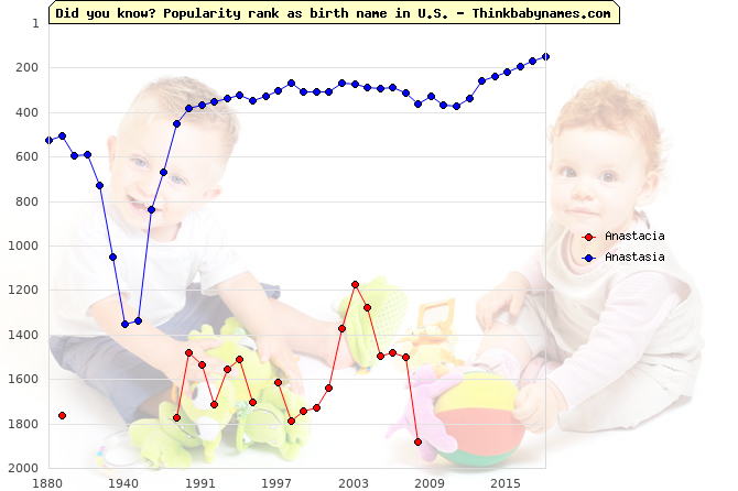 Top 2000 baby names ranking of Anastacia, Anastasia in U.S.