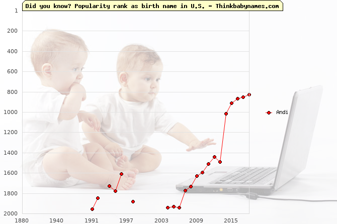 Top 2000 baby names ranking of Andi name in U.S.