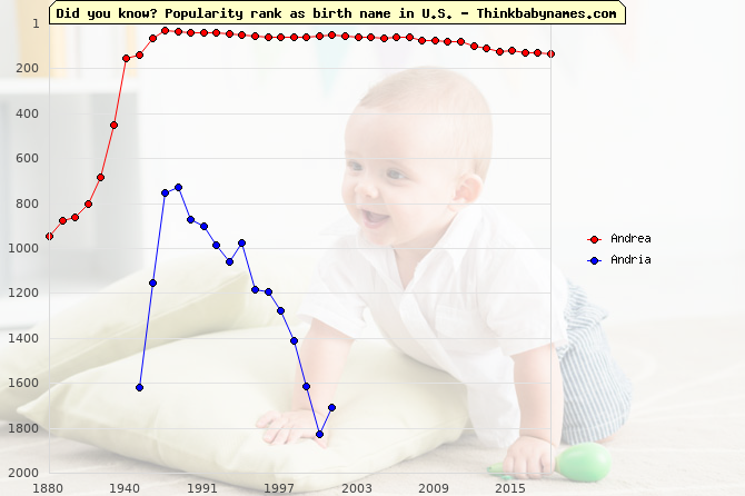 Top 1000 baby names ranking of Andrea, Andria in U.S.