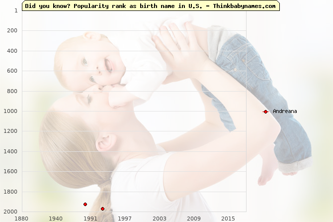 Top 2000 baby names ranking of Andreana name in U.S.