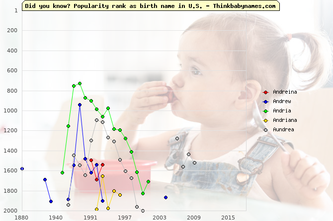 Top 2000 baby names ranking of Andreina, Andrew, Andria, Andriana, Aundrea in U.S.