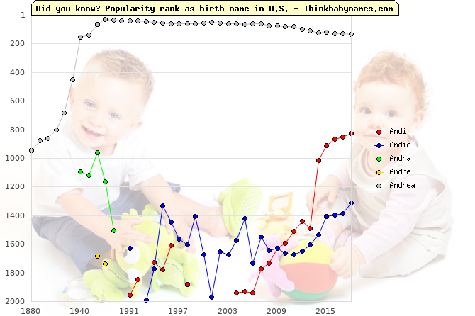 Top 2000 baby names ranking of Andi, Andie, Andra, Andre, Andrea in U.S.