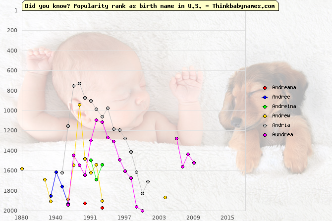 Top 2000 baby names ranking of Andreana, Andree, Andreina, Andrew, Andria, Aundrea in U.S.