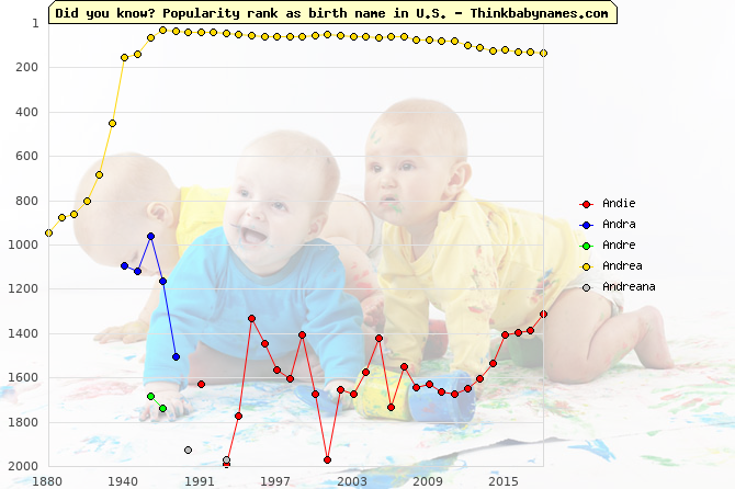 Top 2000 baby names ranking of Andie, Andra, Andre, Andrea, Andreana in U.S.