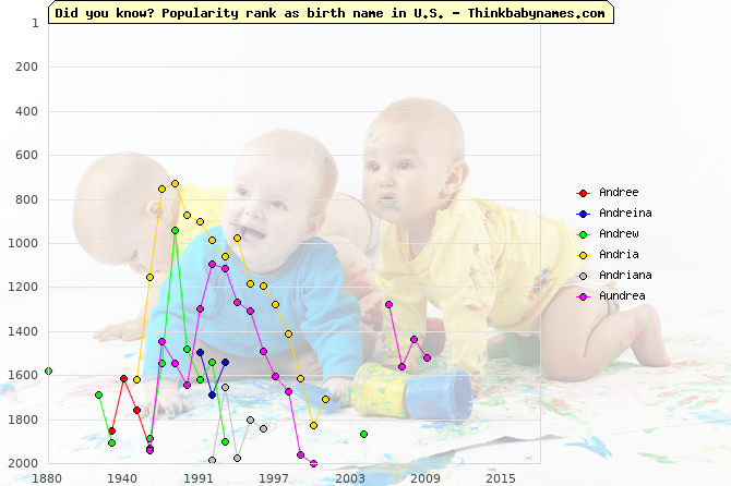 Top 2000 baby names ranking of Andree, Andreina, Andrew, Andria, Andriana, Aundrea in U.S.