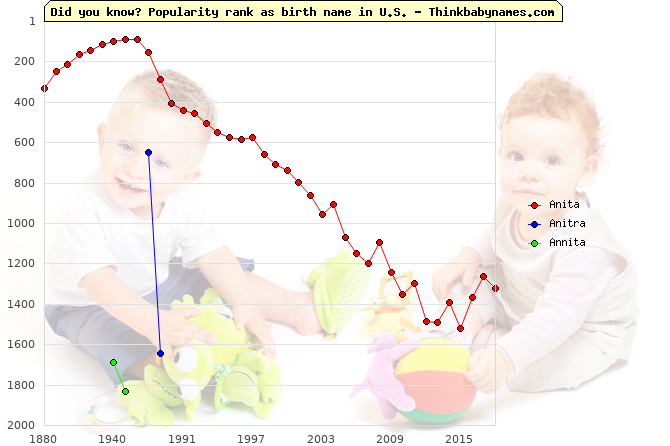 Top 2000 baby names ranking of Anita, Anitra, Annita in U.S.