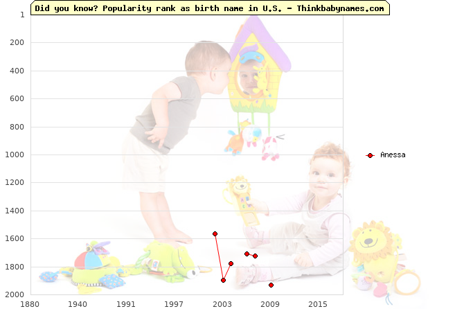 Top 2000 baby names ranking of Anessa name in U.S.