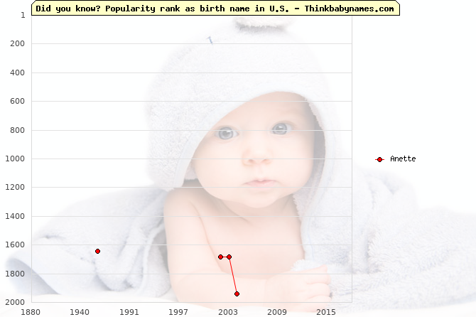 Top 2000 baby names ranking of Anette name in U.S.