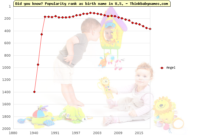 Top 2000 baby names ranking of Angel in U.S.