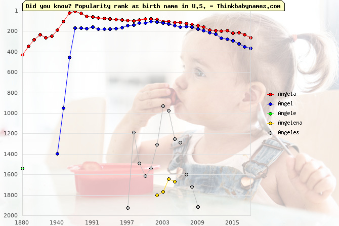 Top 2000 baby names ranking of Angela, Angel, Angele, Angelena, Angeles in U.S.