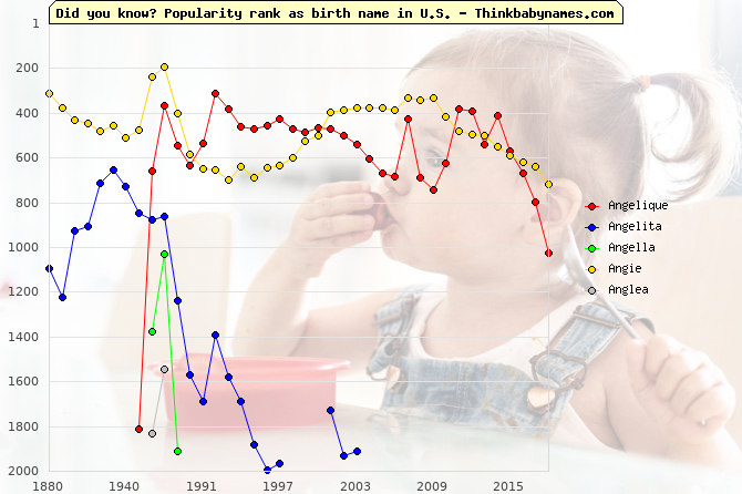 Top 2000 baby names ranking of Angelique, Angelita, Angella, Angie, Anglea in U.S.