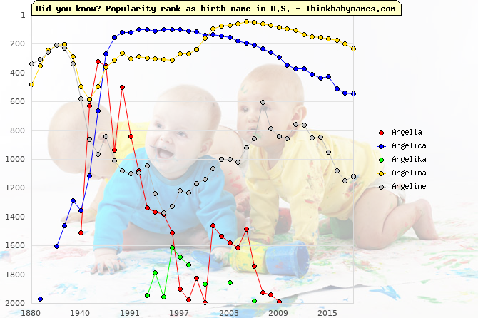 Top 2000 baby names ranking of Angelia, Angelica, Angelika, Angelina, Angeline in U.S.