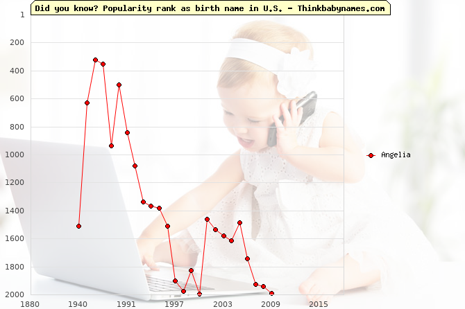 Top 2000 baby names ranking of Angelia name in U.S.