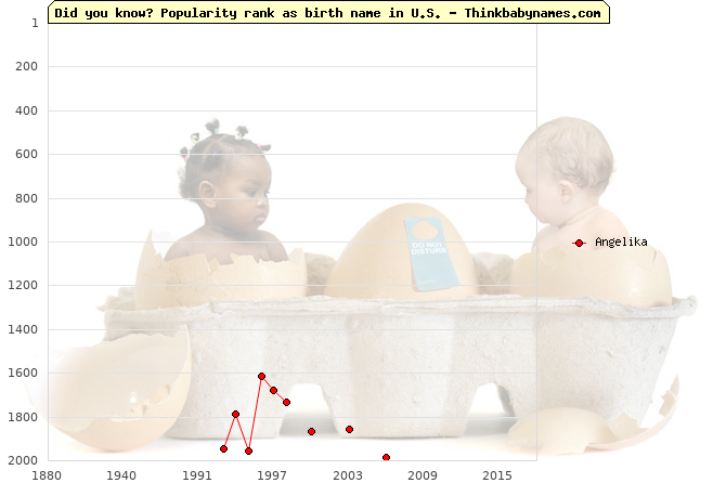Top 2000 baby names ranking of Angelika name in U.S.