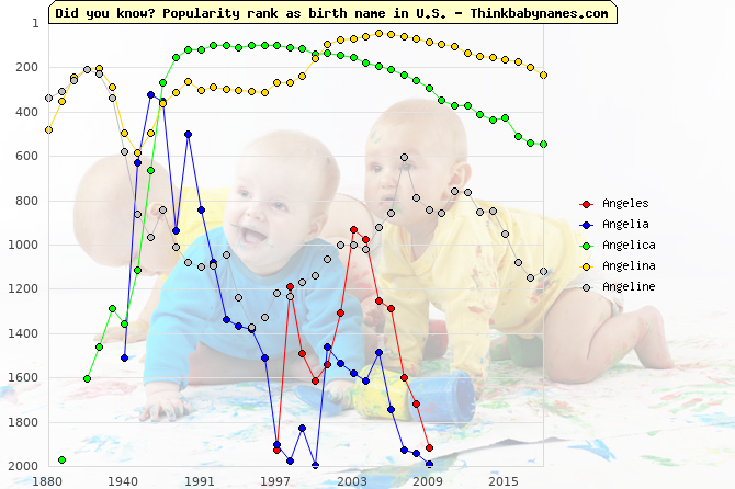 Top 2000 baby names ranking of Angeles, Angelia, Angelica, Angelina, Angeline in U.S.