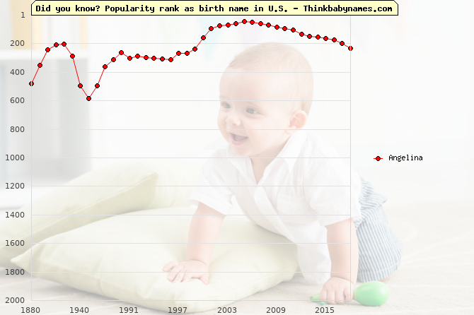 Top 1000 baby names ranking of Angelina name in U.S.