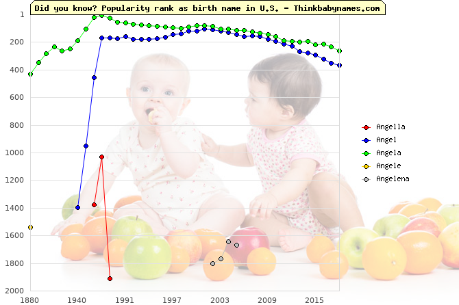 Top 2000 baby names ranking of Angella, Angel, Angela, Angele, Angelena in U.S.