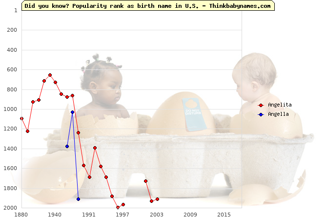 Top 2000 baby names ranking of Angelita, Angella in U.S.