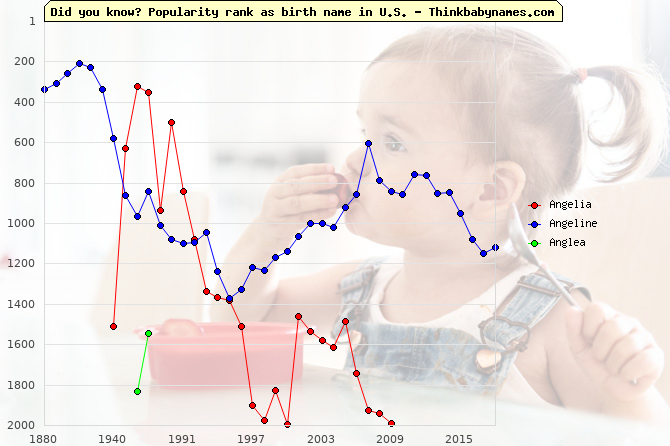 Top 2000 baby names ranking of Angelia, Angeline, Anglea in U.S.