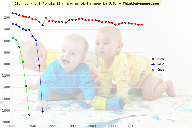Top 2000 baby names ranking of Nina, Nona, Onie in U.S.