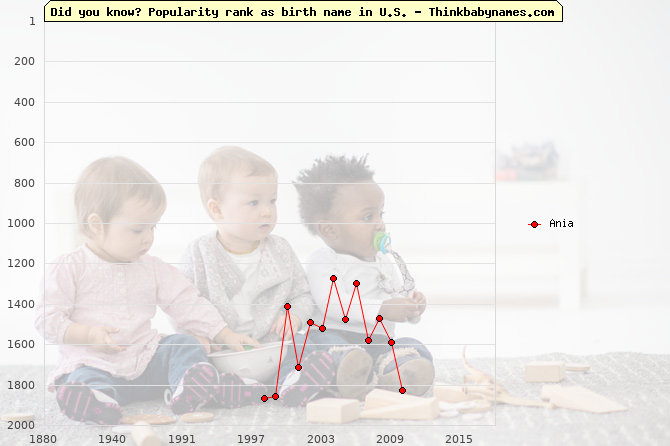 Top 2000 baby names ranking of Ania name in U.S.
