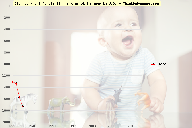 Top 2000 baby names ranking of Anice name in U.S.