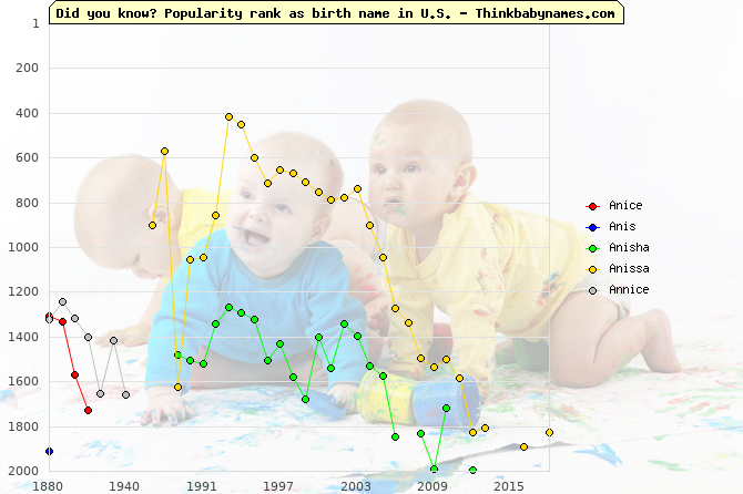 Top 2000 baby names ranking of Anice, Anis, Anisha, Anissa, Annice in U.S.