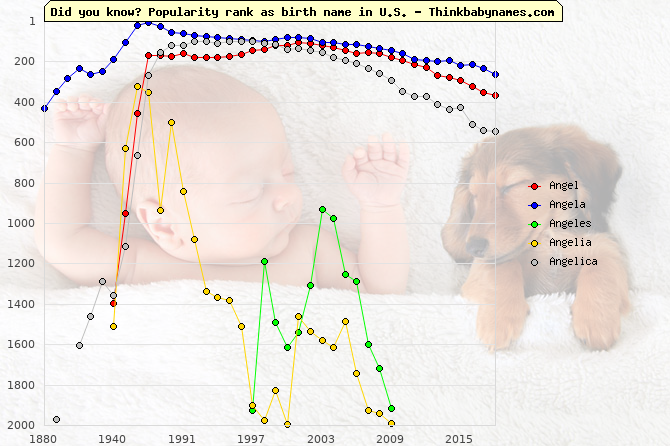 Top 1000 baby names ranking of Angel, Angela, Angeles, Angelia, Angelica in U.S.
