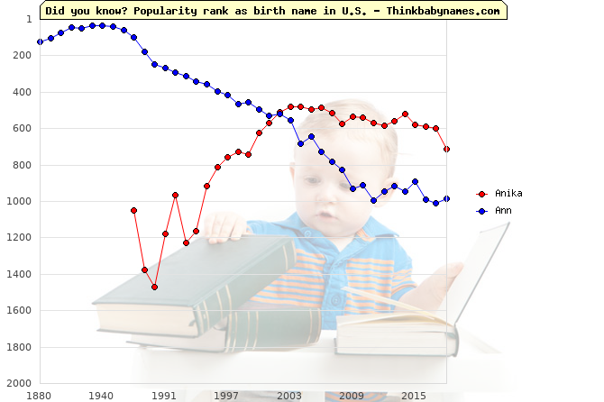 Top 1000 baby names ranking of Anika, Ann in U.S.