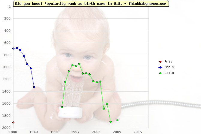 Top 2000 baby names ranking of -is names: Anis, Annis, Lexis