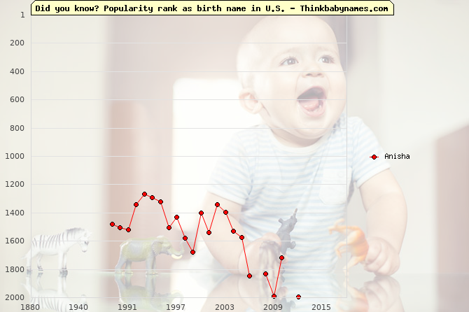 Top 2000 baby names ranking of Anisha name in U.S.