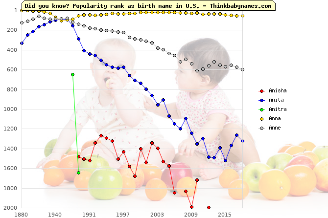 Top 2000 baby names ranking of Anisha, Anita, Anitra, Anna, Anne in U.S.
