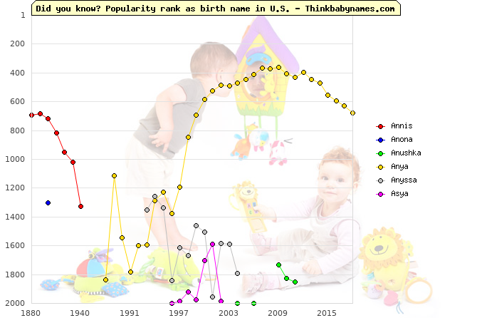 Top 2000 baby names ranking of Annis, Anona, Anushka, Anya, Anyssa, Asya in U.S.