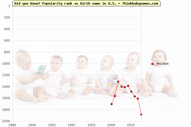 Top 2000 baby names ranking of Aniston name in U.S.