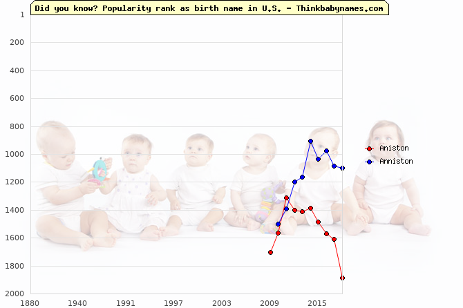 Top 2000 baby names ranking of Aniston, Anniston in U.S.