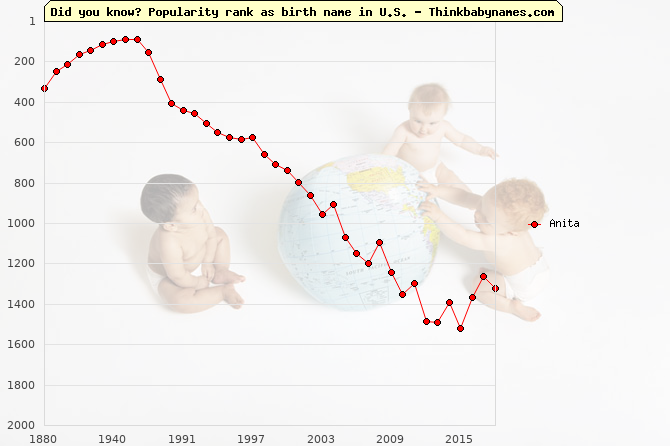 Top 1000 baby names ranking of Anita name in U.S.