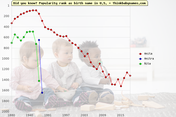 Top 1000 baby names ranking of Anita, Anitra, Nita in U.S.