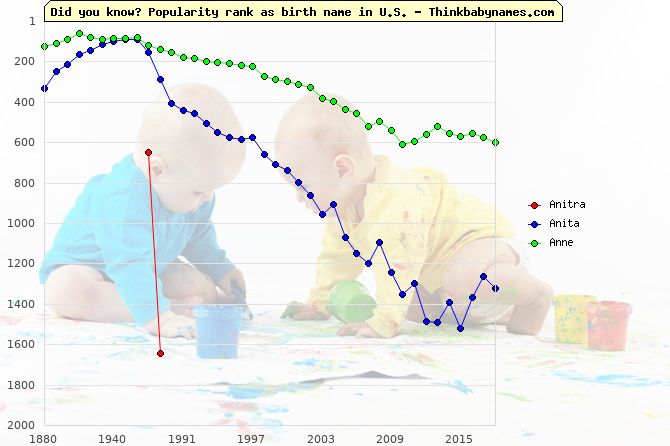 Top 2000 baby names ranking of Anitra, Anita, Anne in U.S.