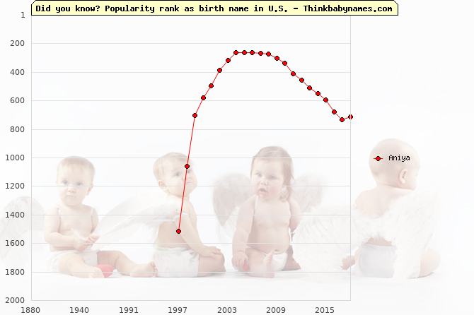 Top 2000 baby names ranking of Aniya name in U.S.