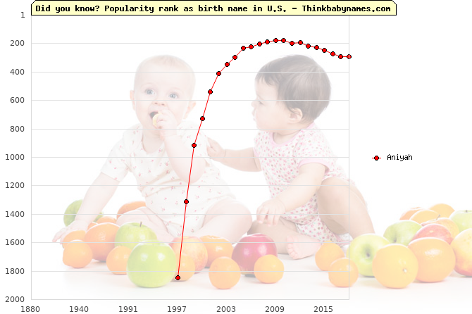 Top 2000 baby names ranking of Aniyah name in U.S.