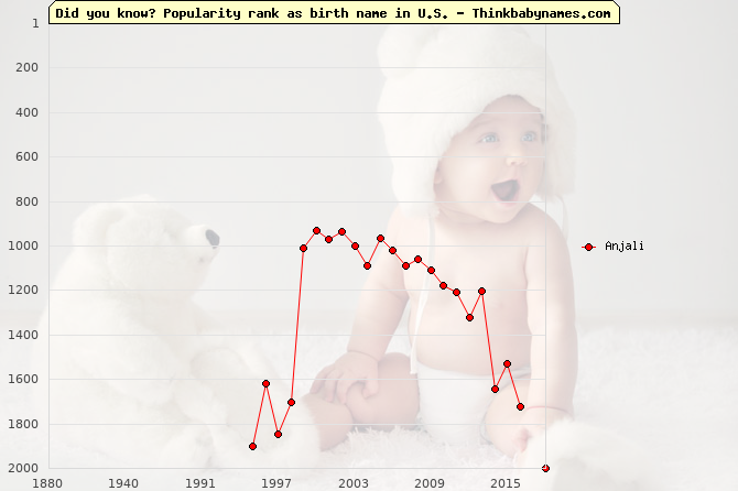 Top 2000 baby names ranking of Anjali name in U.S.