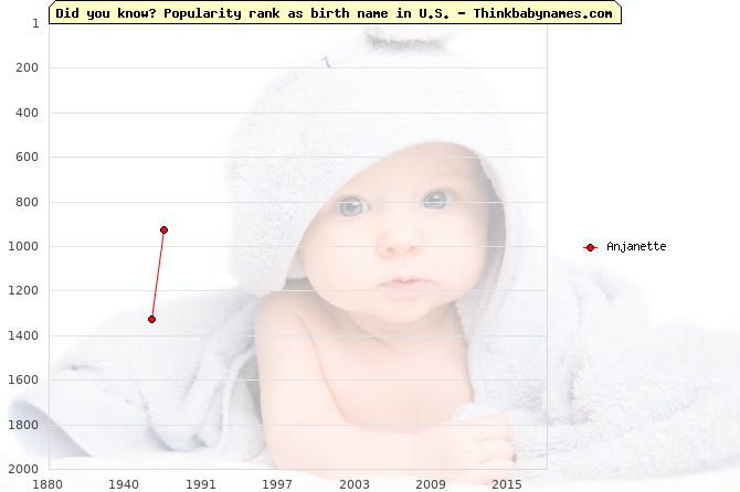 Top 2000 baby names ranking of Anjanette name in U.S.