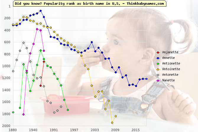 Top 1000 baby names ranking of -ette names: Anjanette, Annette, Antionette, Antoinette, Antonette, Nanette