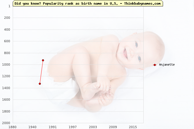 Top 2000 baby names ranking of Anjanette in U.S.