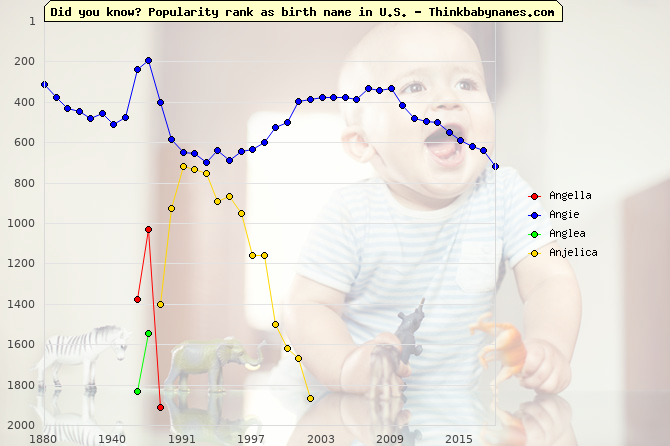 Top 2000 baby names ranking of Angella, Angie, Anglea, Anjelica in U.S.